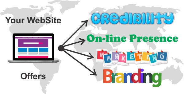 What your websites offers?